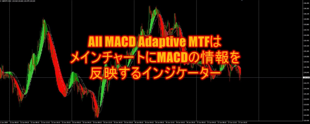 All MACD Adaptive MTFはメインチャートにMACDの情報を反映するインジケーター