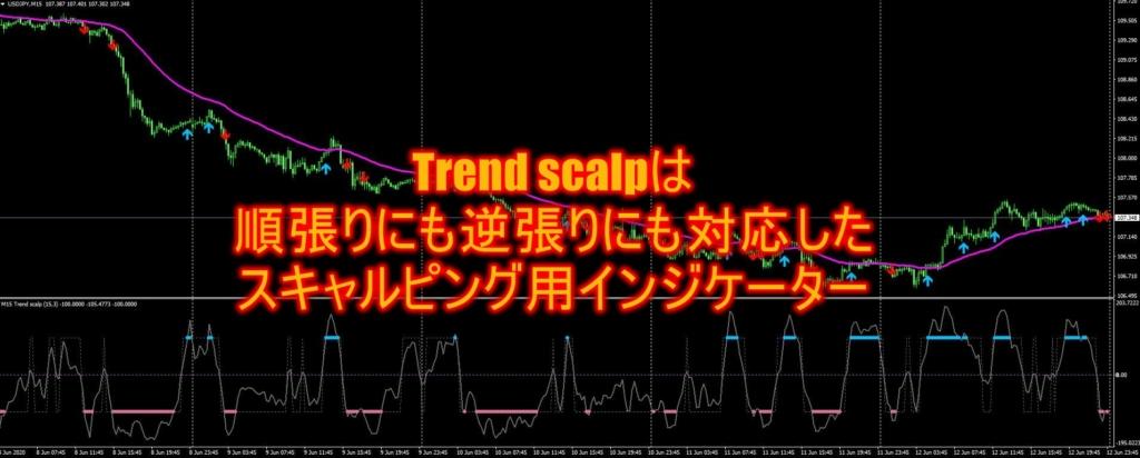 Trend scalpは順張りにも逆張りにも対応したスキャルピング用インジケーター