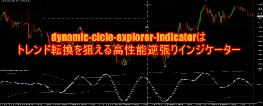 dynamic-cicle-explorer-indicatorはトレンド転換を狙える高性能逆張りインジケーター