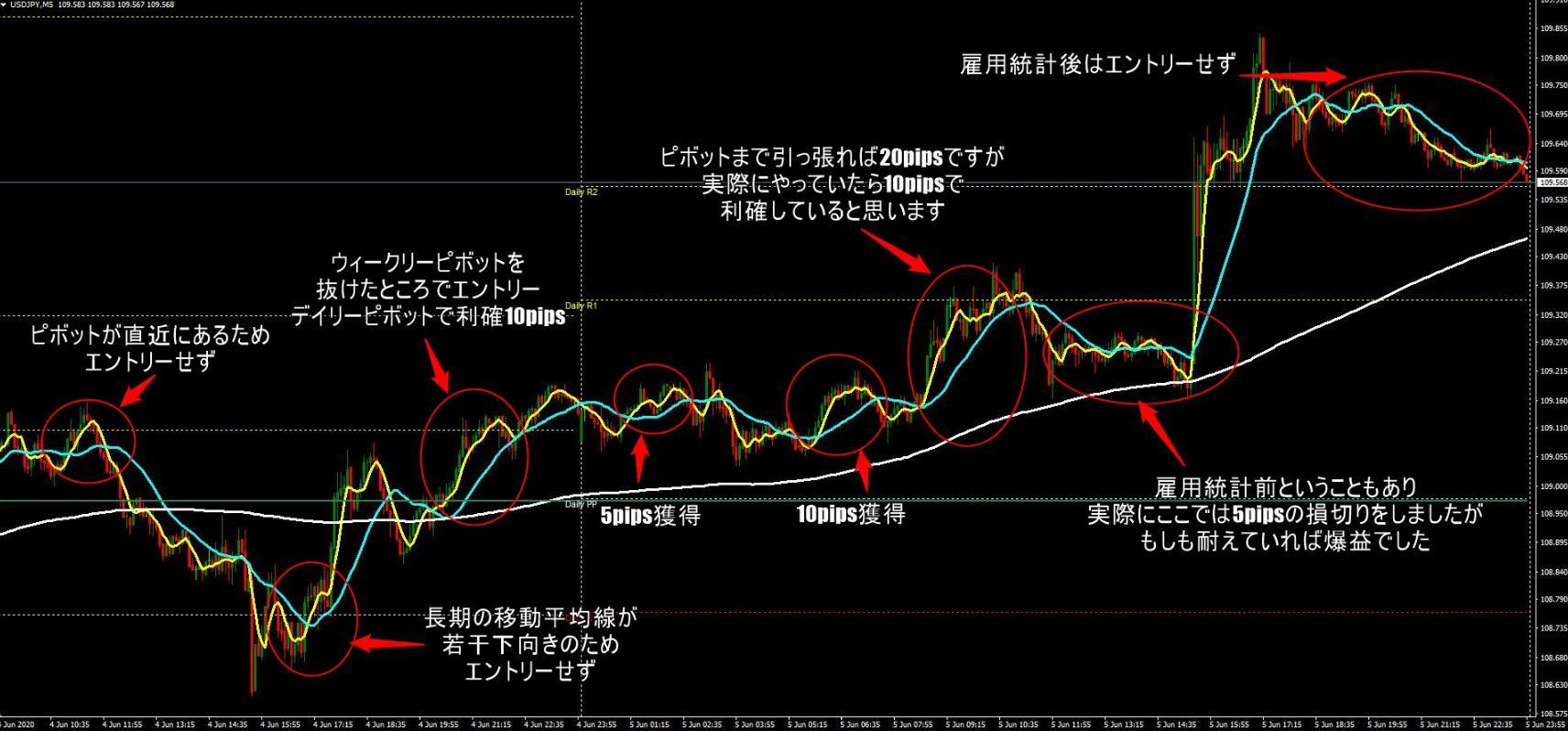 ドル円スキャルピング結果