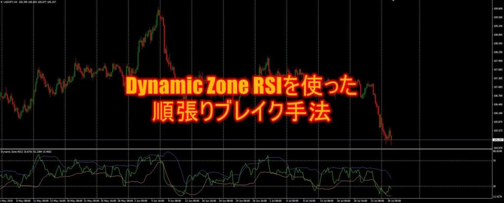 Dynamic Zone RSIを使った順張りブレイク手法