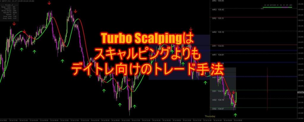 Turbo Scalpingはスキャルピングよりもデイトレ向けのトレード手法