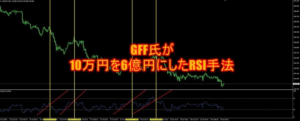 GFF氏が10万円を6億円にしたRSI手法