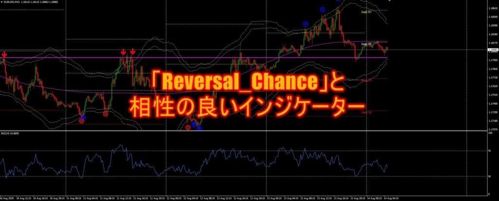 「Reversal_Chance」と相性の良いインジケーター
