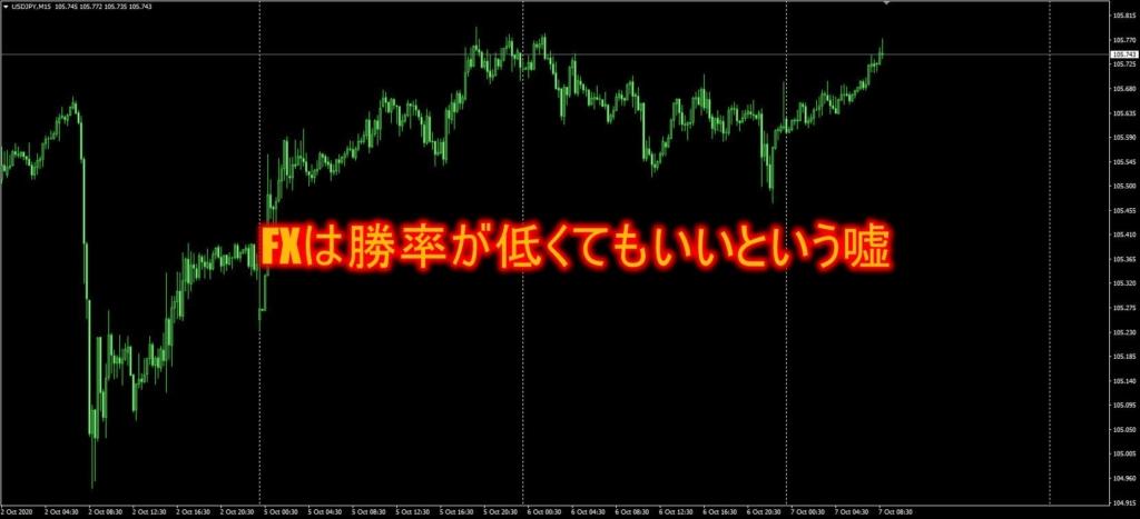 FXは勝率は低くてもいいという嘘