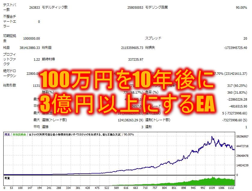 100万円を10年後に3億円以上にするEA!?