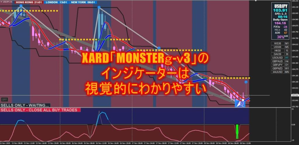XARD「MONSTERg-v3」のインジケーターは視覚的にわかりやすい
