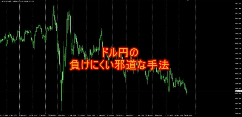 ドル円の負けにくい邪道な手法